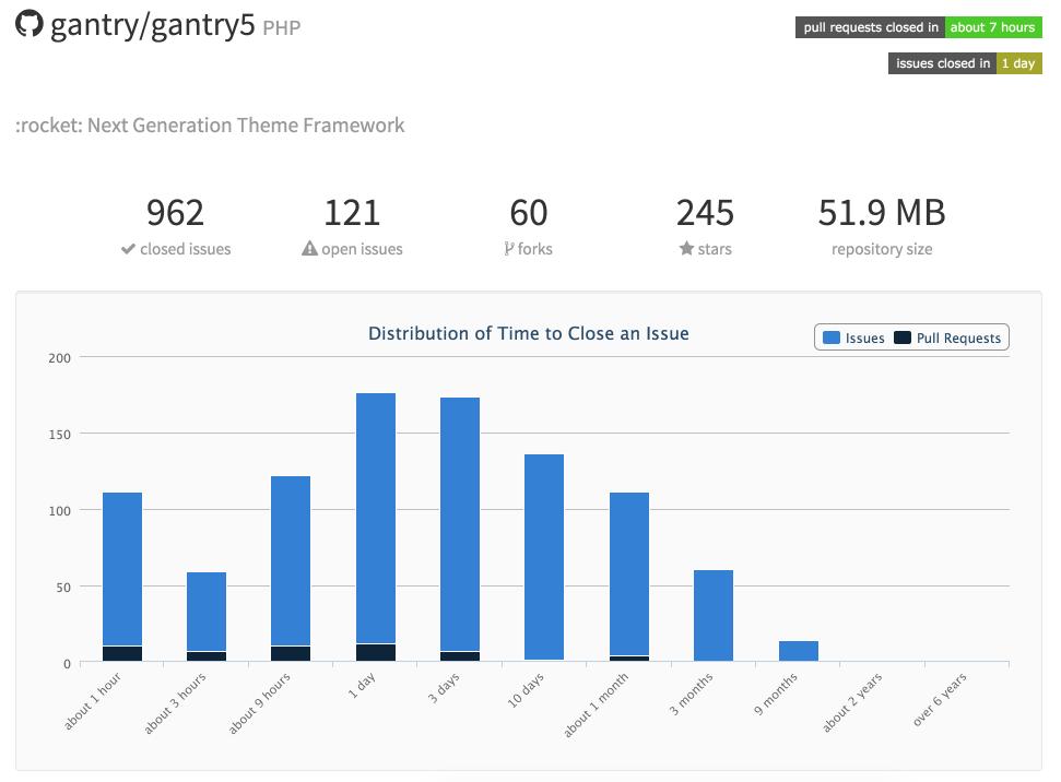 GitHub Stats